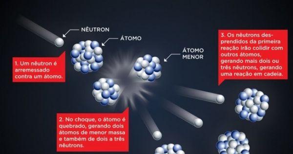 Extinção de bombas atômicas