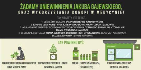 """Uniewinnić Jakuba Gajewskiego! Wolne Konopie: """"15 LAT ZA OLEJ?!"""" - Konopie Leczą!"""