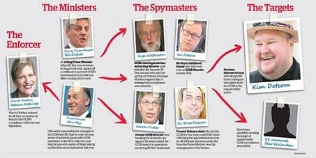New Zealand GCSB Spy Legislation Vote Against it
