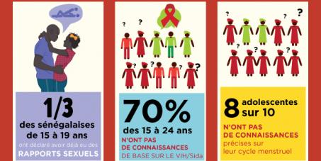 Protégez la jeunesse sénégalaise du VIH/Sida et des grossesses précoces !
