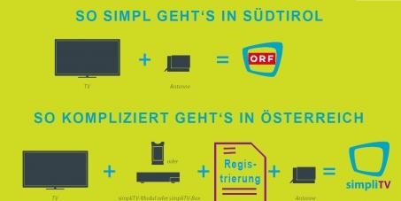 GEGEN die ORF/ATV/Puls4/3Sat/ServusTV Verschlüsselung per DVB-T2 (SimpliTV)