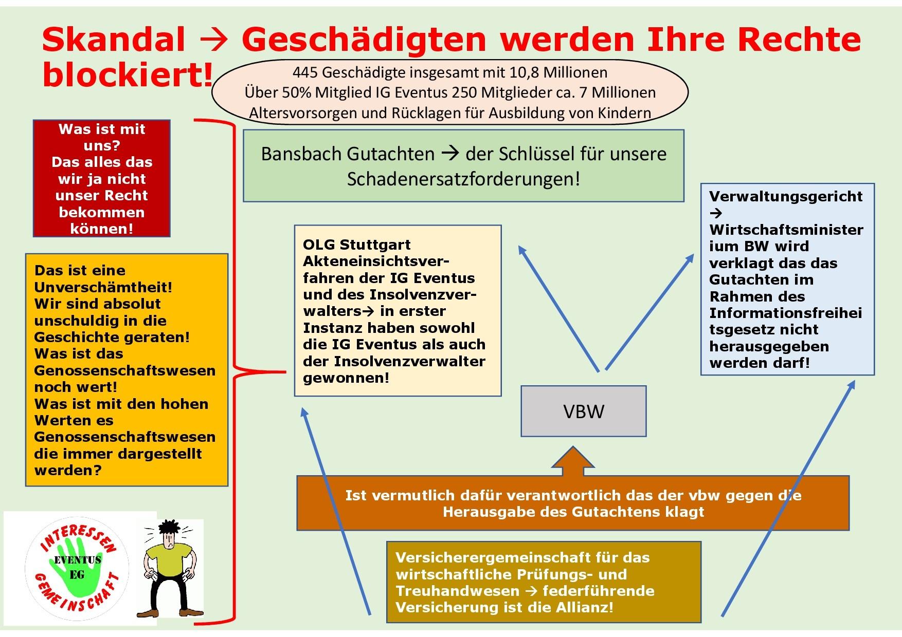 Bansbach Gutachten für die Geschädigten (IG Eventus) der Eventus eG